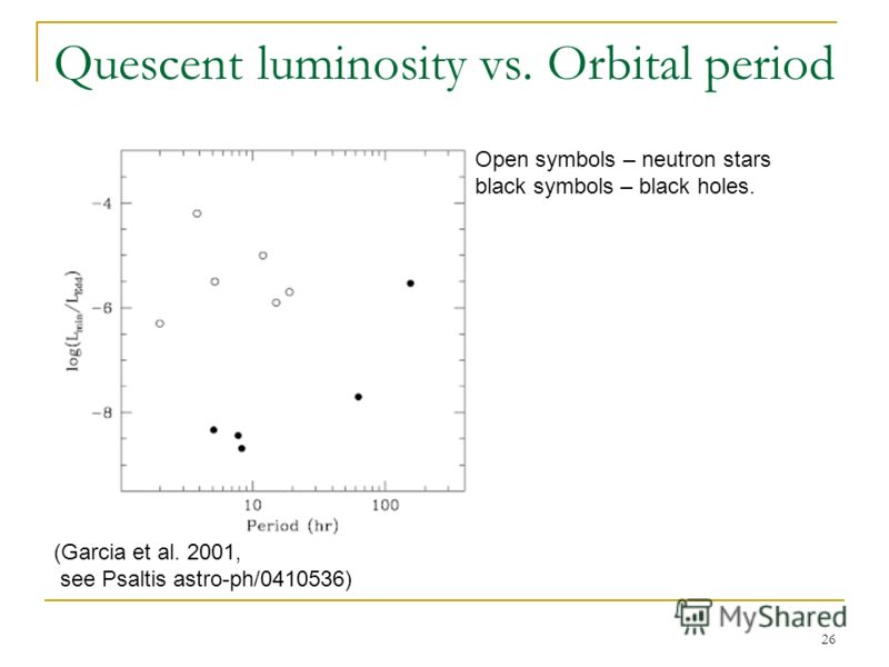 26 Quescent luminosity vs. Orbital period (Garcia et al. 2001, see Psaltis astro-ph/0410536) Open symbols – neutron stars black symbols – black holes.