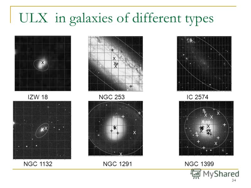 34 ULX in galaxies of different types NGC 1132 IZW 18NGC 253 NGC 1291 IC 2574 NGC 1399