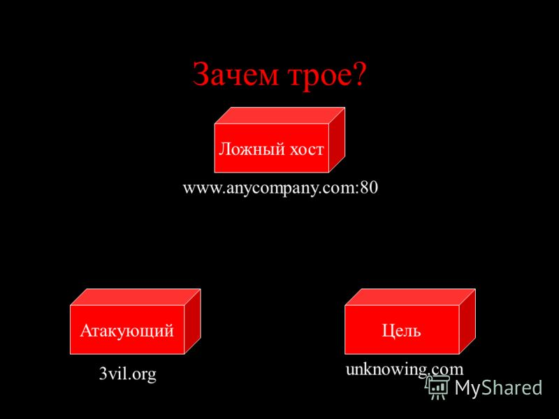Зачем трое? ЦельАтакующий Ложный хост www.anycompany.com:80 unknowing.com 3vil.org