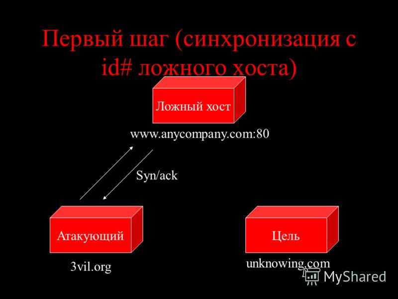 Первый шаг (синхронизация с id# ложного хоста) ЦельАтакующий Ложный хост www.anycompany.com:80 unknowing.com 3vil.org Syn/ack
