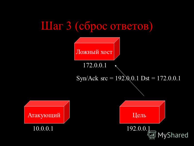 Шаг 3 (сброс ответов) ЦельАтакующий Ложный хост 10.0.0.1192.0.0.1 172.0.0.1 Syn/Ack src = 192.0.0.1 Dst = 172.0.0.1