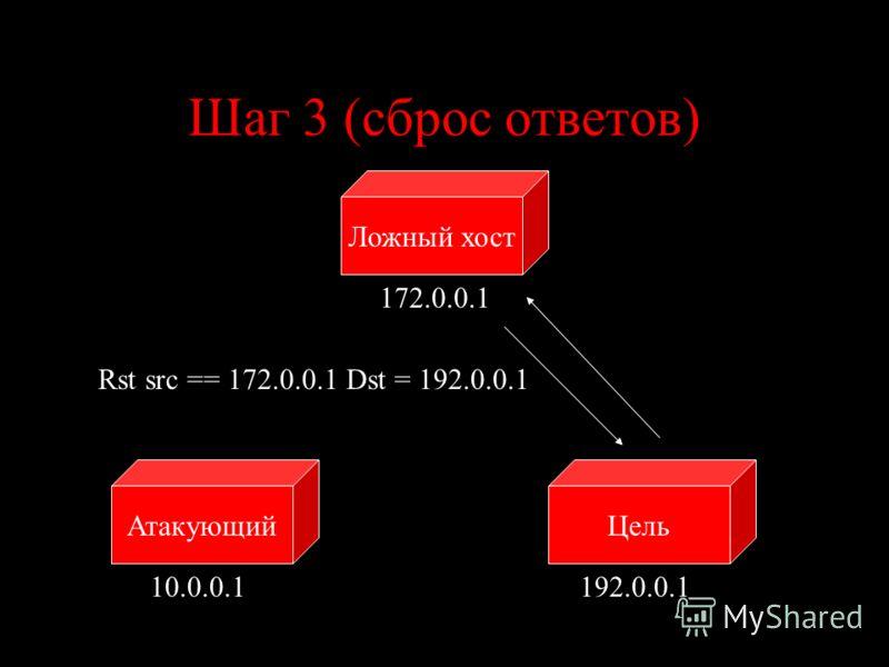Шаг 3 (сброс ответов) ЦельАтакующий Ложный хост 10.0.0.1192.0.0.1 172.0.0.1 Rst src == 172.0.0.1 Dst = 192.0.0.1