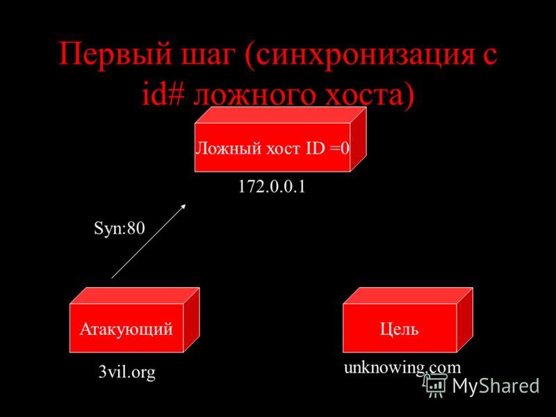 Первый шаг (синхронизация с id# ложного хоста) ЦельАтакующий unknowing.com 3vil.org Syn:80 Ложный хост ID =0 172.0.0.1