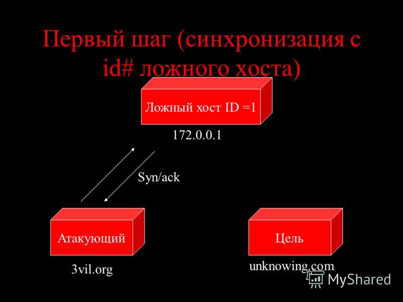 Первый шаг (синхронизация с id# ложного хоста) ЦельАтакующий unknowing.com 3vil.org Syn/ack Ложный хост ID =1 172.0.0.1