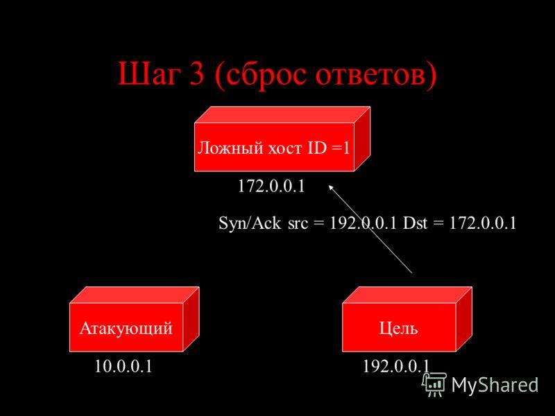 Шаг 3 (сброс ответов) ЦельАтакующий 10.0.0.1192.0.0.1 Syn/Ack src = 192.0.0.1 Dst = 172.0.0.1 Ложный хост ID =1 172.0.0.1