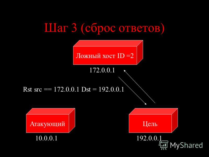Шаг 3 (сброс ответов) ЦельАтакующий 10.0.0.1192.0.0.1 Rst src == 172.0.0.1 Dst = 192.0.0.1 Ложный хост ID =2 172.0.0.1
