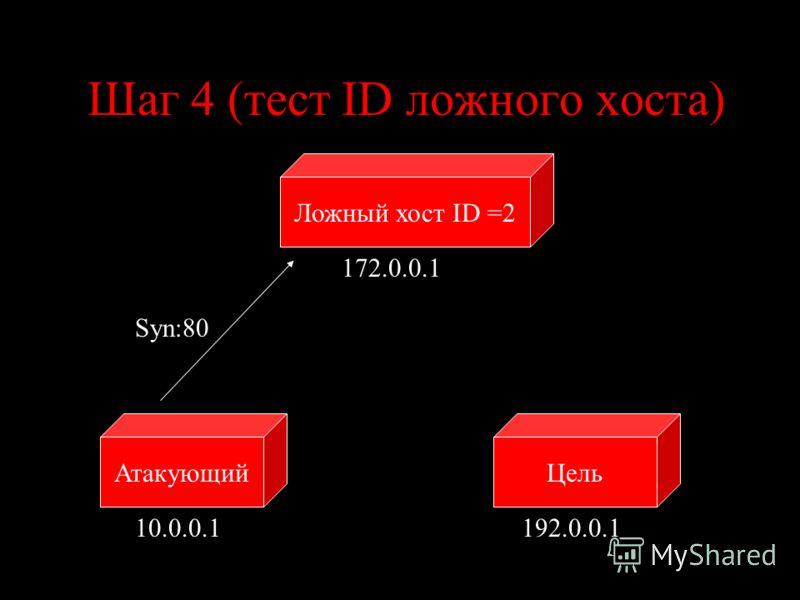 Шаг 4 (тест ID ложного хоста) ЦельАтакующий 10.0.0.1192.0.0.1 Syn:80 Ложный хост ID =2 172.0.0.1