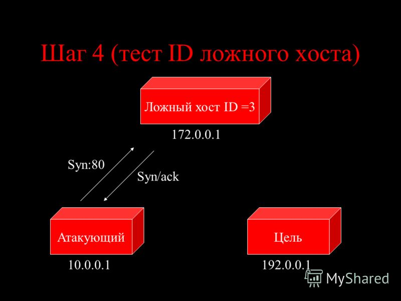 Шаг 4 (тест ID ложного хоста) ЦельАтакующий 10.0.0.1192.0.0.1 Syn:80 Syn/ack Ложный хост ID =3 172.0.0.1