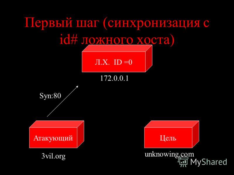 Первый шаг (синхронизация с id# ложного хоста) ЦельАтакующий unknowing.com 3vil.org Syn:80 Л.Х. ID =0 172.0.0.1