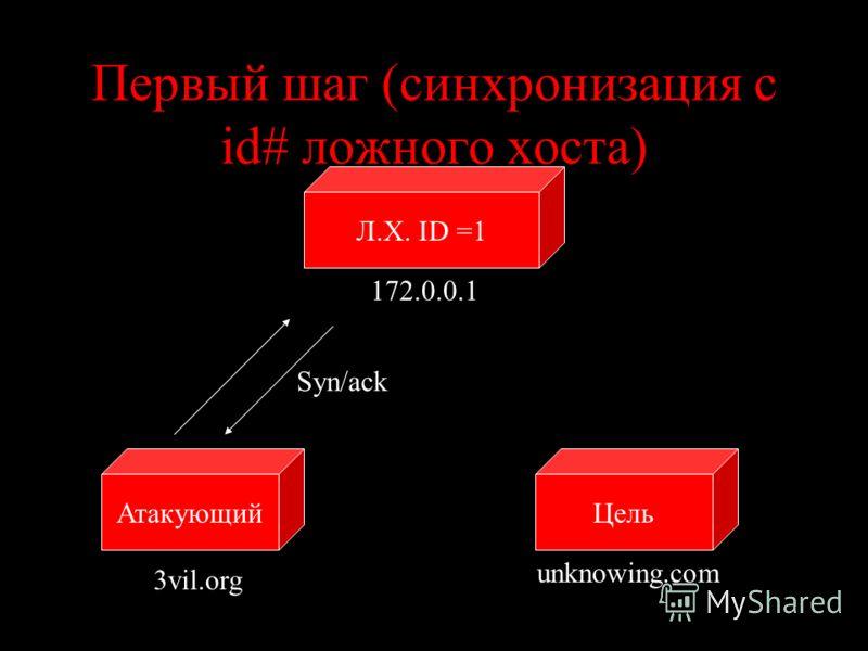 Первый шаг (синхронизация с id# ложного хоста) ЦельАтакующий unknowing.com 3vil.org Syn/ack Л.Х. ID =1 172.0.0.1