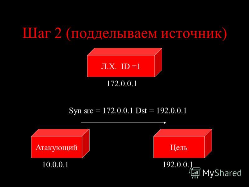 Шаг 2 (подделываем источник) ЦельАтакующий Л.Х. ID =1 10.0.0.1192.0.0.1 172.0.0.1 Syn src = 172.0.0.1 Dst = 192.0.0.1