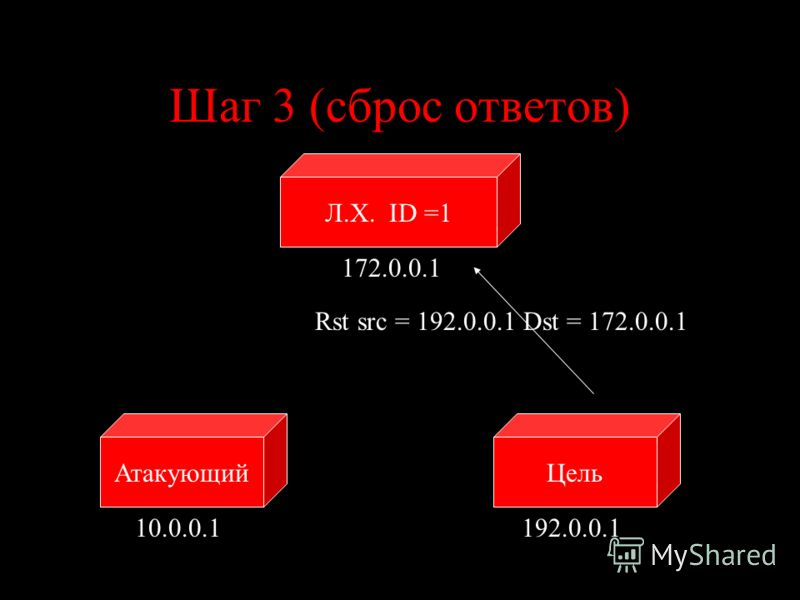 Шаг 3 (сброс ответов) ЦельАтакующий 10.0.0.1192.0.0.1 Rst src = 192.0.0.1 Dst = 172.0.0.1 Л.Х. ID =1 172.0.0.1