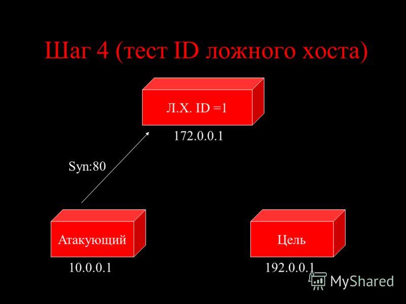 Шаг 4 (тест ID ложного хоста) ЦельАтакующий 10.0.0.1192.0.0.1 Syn:80 Л.Х. ID =1 172.0.0.1