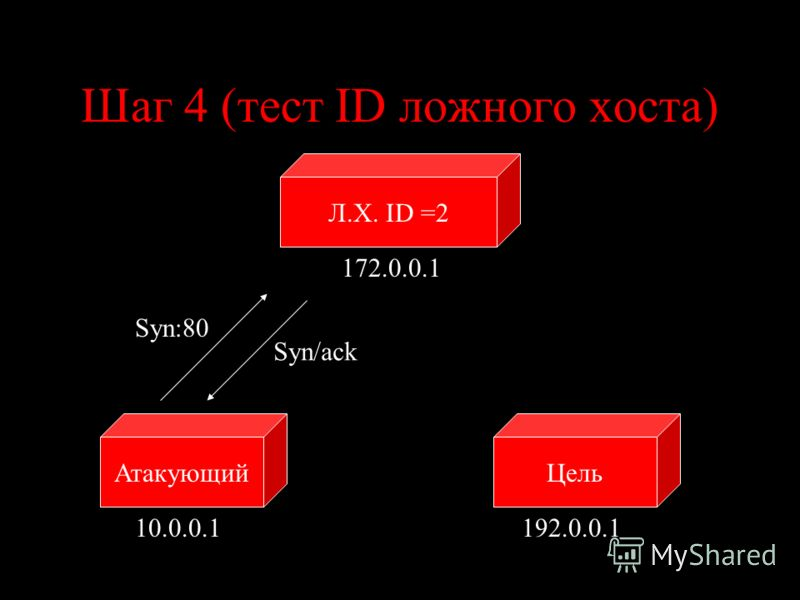 Шаг 4 (тест ID ложного хоста) ЦельАтакующий 10.0.0.1192.0.0.1 Syn:80 Syn/ack Л.Х. ID =2 172.0.0.1