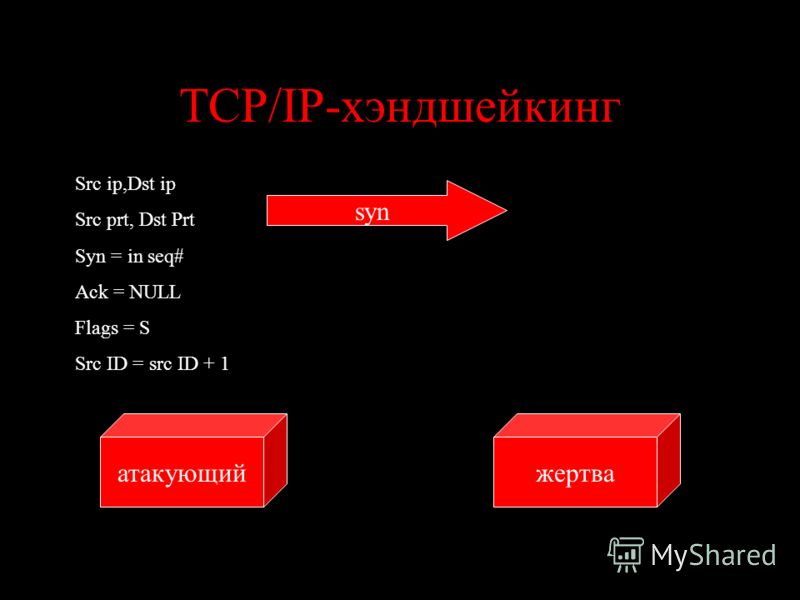 TCP/IP-хэндшейкинг жертваатакующий syn Src ip,Dst ip Src prt, Dst Prt Syn = in seq# Ack = NULL Flags = S Src ID = src ID + 1