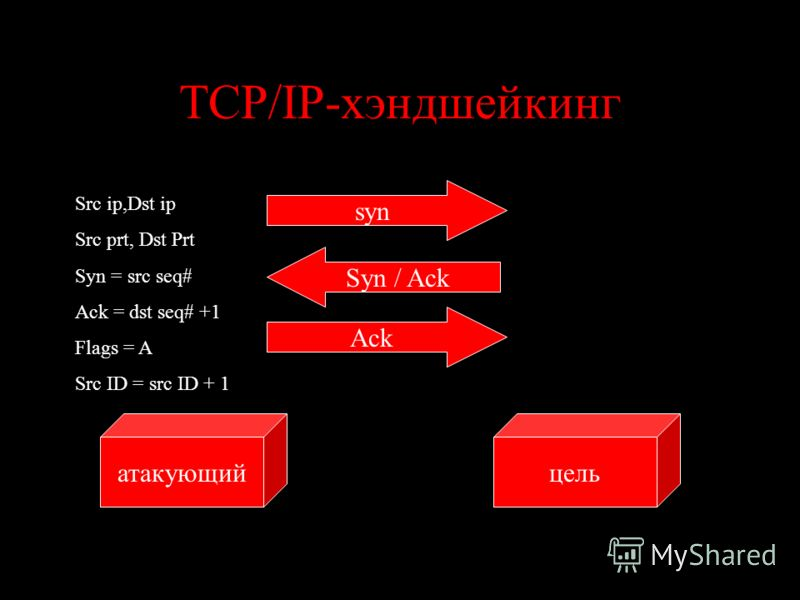 TCP/IP-хэндшейкинг цельатакующий syn Src ip,Dst ip Src prt, Dst Prt Syn = src seq# Ack = dst seq# +1 Flags = A Src ID = src ID + 1 Syn / Ack Ack