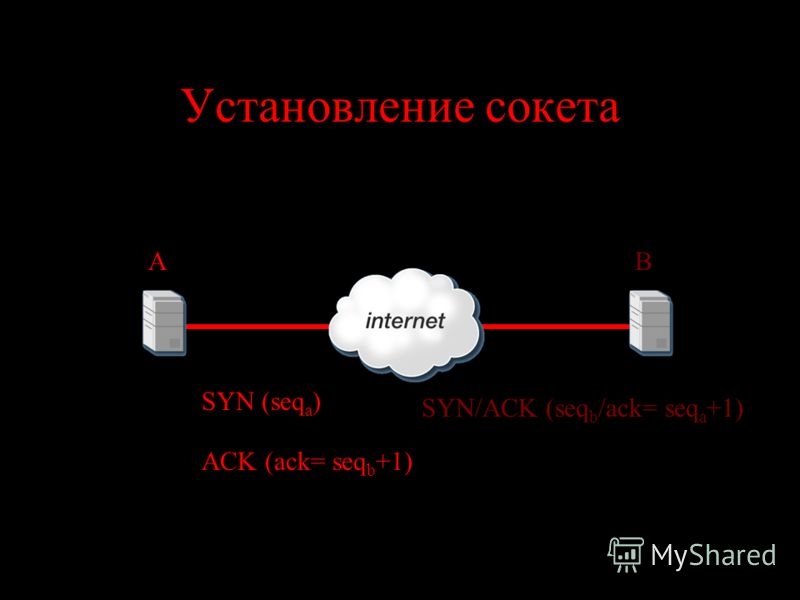 Установление сокета AB SYN (seq a ) SYN/ACK (seq b /ack= seq a +1) ACK (ack= seq b +1)