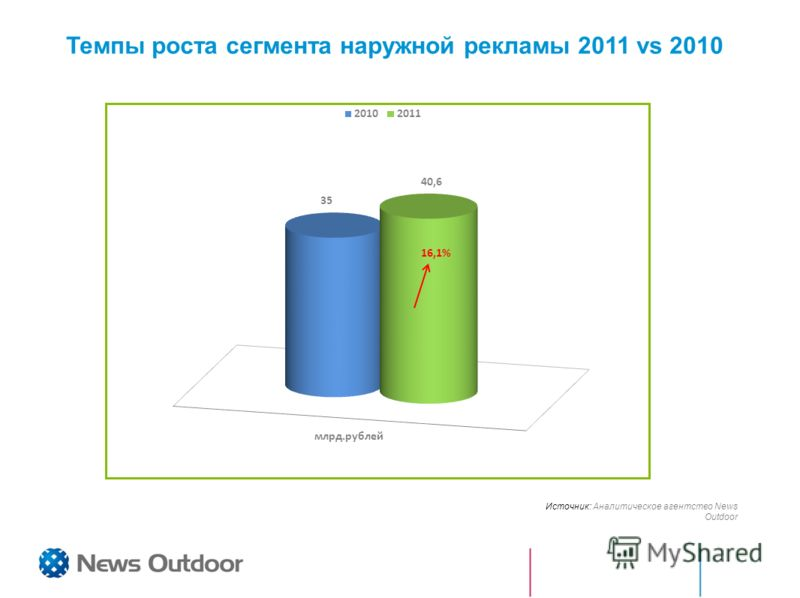 Темпы роста сегмента наружной рекламы 2011 vs 2010 Источник: Аналитическое агентство News Outdoor