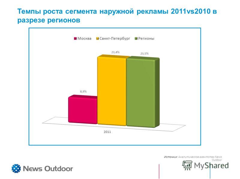 Темпы роста сегмента наружной рекламы 2011vs2010 в разрезе регионов Источник: Аналитическое агентство News Outdoor