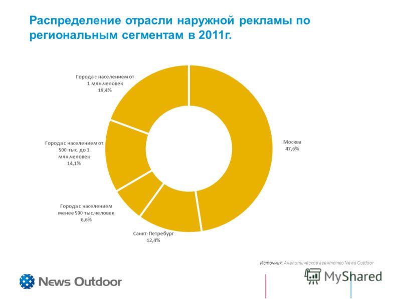 Распределение отрасли наружной рекламы по региональным сегментам в 2011г. Источник: Аналитическое агентство News Outdoor
