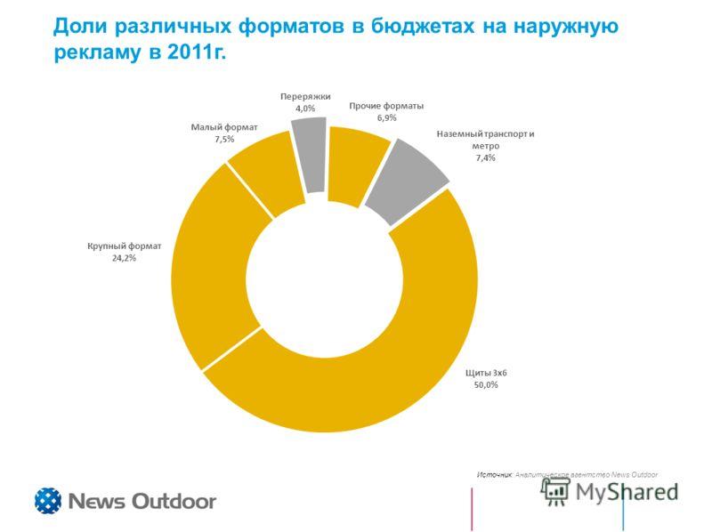 Доли различных форматов в бюджетах на наружную рекламу в 2011г. Источник: Аналитическое агентство News Outdoor