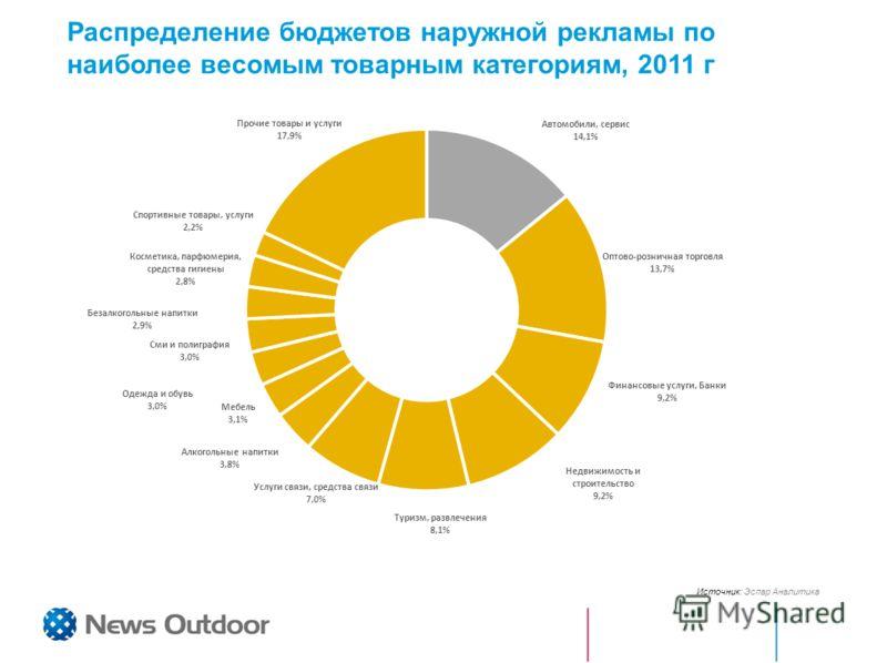 Источник: Эспар Аналитика Распределение бюджетов наружной рекламы по наиболее весомым товарным категориям, 2011 г