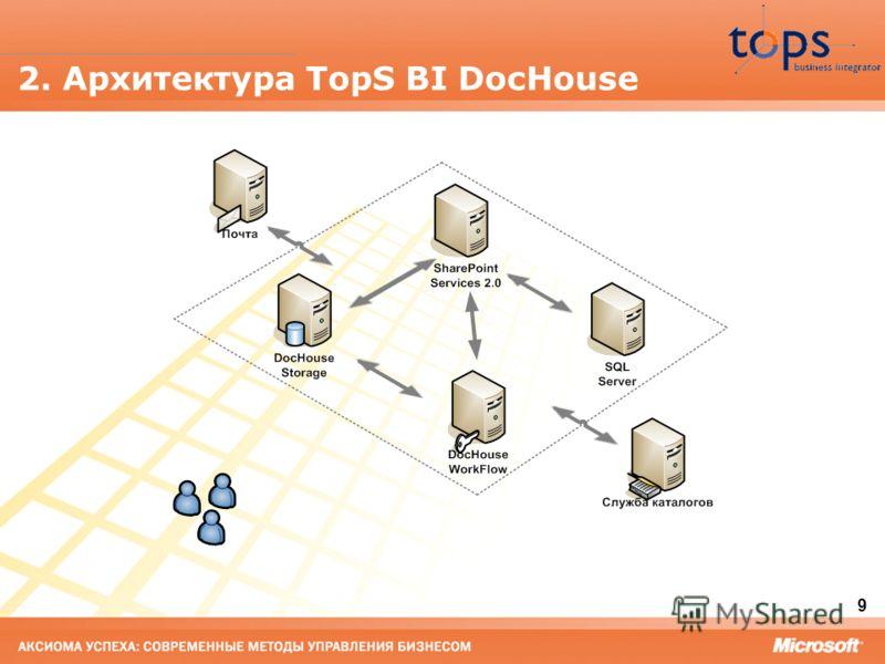 9 2. Архитектура TopS BI DocHouse