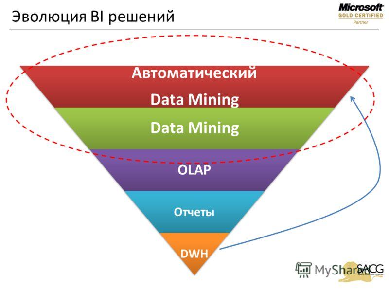 Эволюция BI решений Автоматический Data Mining OLAP Отчеты DWH