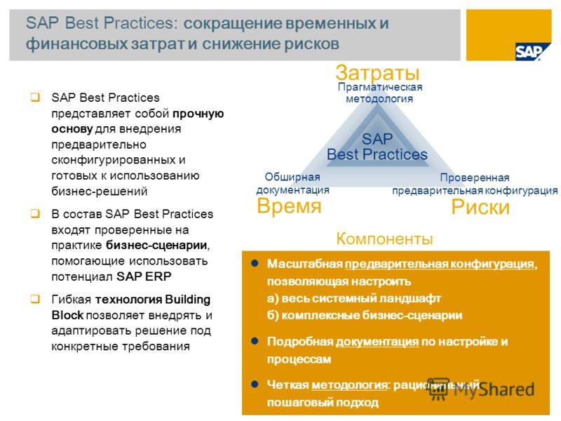 SAP Best Practices: сокращение временных и финансовых затрат и снижение рисков Время Риски Прагматическая методология Проверенная предварительная конфигурация Обширная документация SAP Best Practices Затраты Компоненты SAP Best Practices представляет