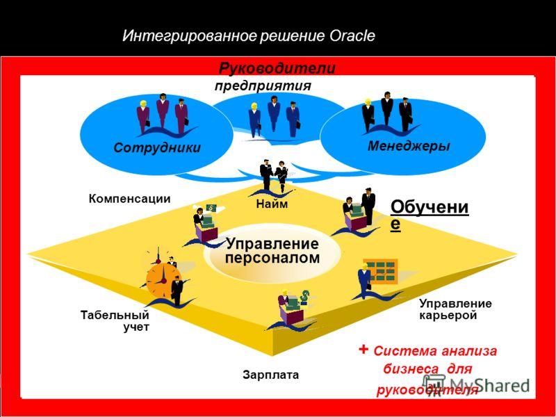 Интегрированное решение Oracle Руководители предприятия Менеджеры Сотрудники Компенсации Табельный учет Зарплата Управление карьерой Обучени е Найм Управление персоналом + Cистема анализа бизнеса для руководителя