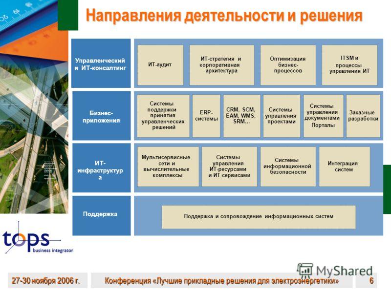 27-30 ноября 2006 г. Конференция «Лучшие прикладные решения для электроэнергетики» 6 Направления деятельности и решения Поддержка ИТ- инфраструктур а Бизнес- приложения Управленческий и ИТ-консалтинг Поддержка и сопровождение информационных систем Му