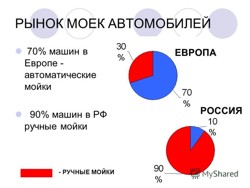РЫНОК МОЕК АВТОМОБИЛЕЙ 70% машин в Европе - автоматические мойки 90% машин в РФ ручные мойки ЕВРОПА РОССИЯ - РУЧНЫЕ МОЙКИ