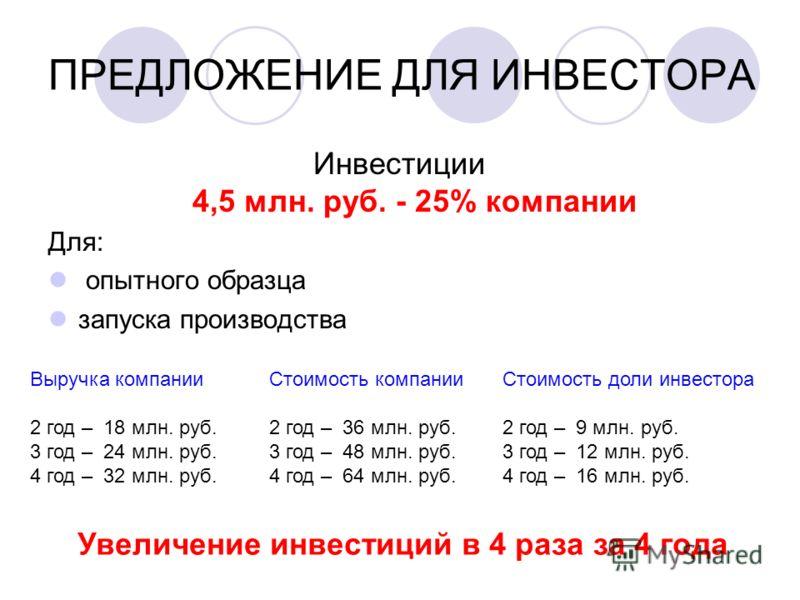 ПРЕДЛОЖЕНИЕ ДЛЯ ИНВЕСТОРА Инвестиции 4,5 млн. руб. - 25% компании Для: опытного образца запуска производства 25 % Стоимость компании 2 год – 36 млн. руб. 3 год – 48 млн. руб. 4 год – 64 млн. руб. Стоимость доли инвестора 2 год – 9 млн. руб. 3 год – 1