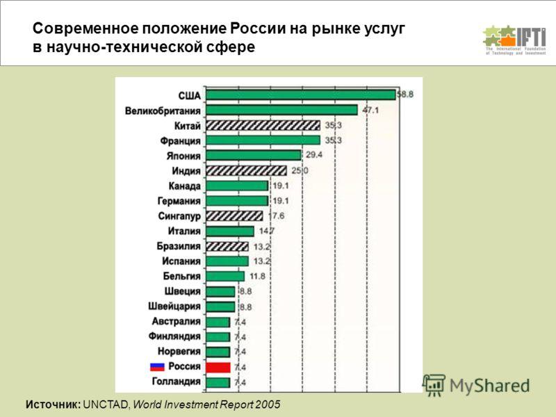 Современное положение России на рынке услуг в научно-технической сфере Источник: UNCTAD, World Investment Report 2005