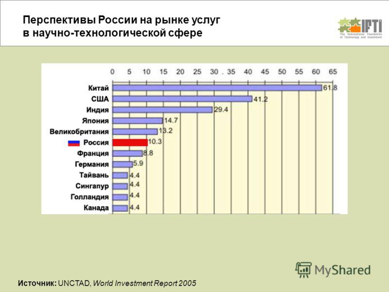 Перспективы России на рынке услуг в научно-технологической сфере Источник: UNCTAD, World Investment Report 2005