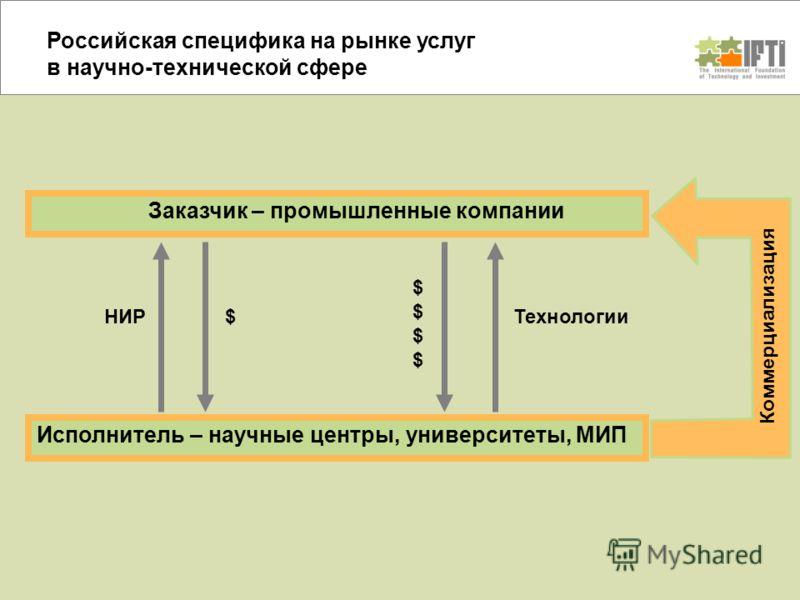 Российская специфика на рынке услуг в научно-технической сфере Заказчик – промышленные компании Исполнитель – научные центры, университеты, МИП Коммерциализация $НИРТехнологии $$$$$$$$