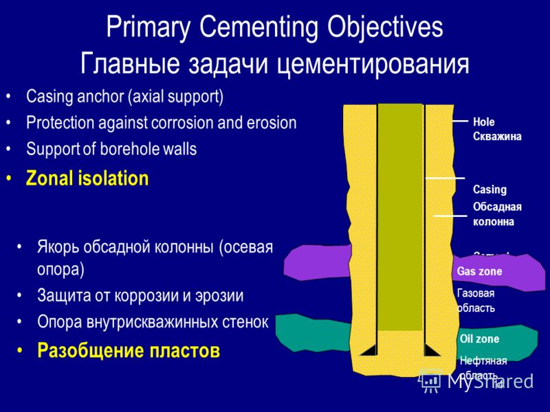 14 Primary Cementing Objectives Главные задачи цементирования Casing anchor (axial support) Protection against corrosion and erosion Support of borehole walls Zonal isolation Hole Скважина Casing Обсадная колонна Cement цемент Gas zone Газовая област