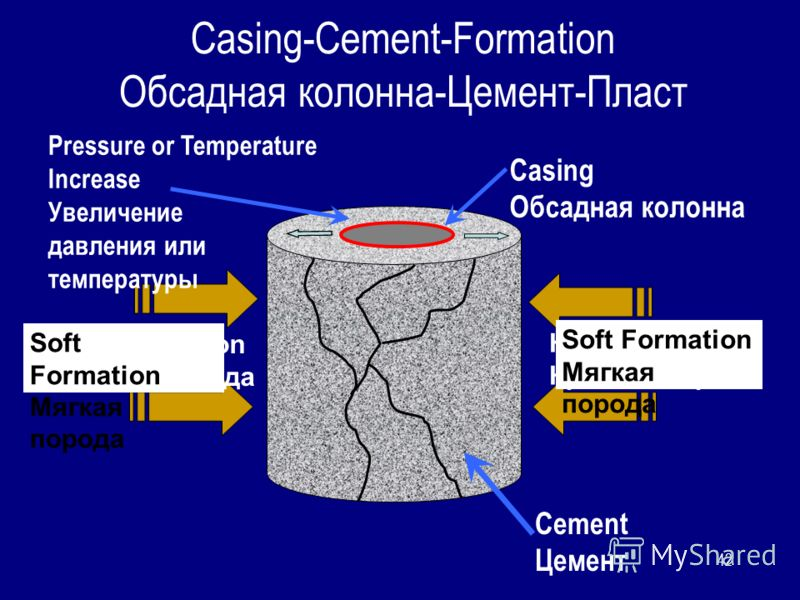 42 Casing-Cement-Formation Обсадная колонна-Цемент-Пласт Cement Цемент Casing Обсадная колонна Hard Formation Крепкая порода Hard Formation Крепкая порода Soft Formation Мягкая порода Soft Formation Мягкая порода Pressure or Temperature Increase Увел