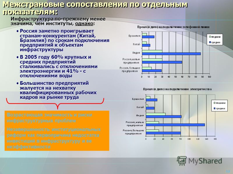 Межстрановые сопоставления по отдельным показателям: Инфраструктура по-прежнему менее значима, чем институты, однако: Россия заметно проигрывает странам-конкурентам (Китай, Бразилия) по срокам подключения предприятий к объектам инфраструктуры В 2005