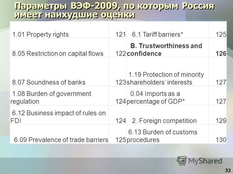 Параметры ВЭФ-2009, по которым Россия имеет наихудшие оценки 1.01 Property rights121 6.1 Tariff barriers*125 8.05 Restriction on capital flows122 B. Trustworthiness and confidence126 8.07 Soundness of banks123 1.19 Protection of minority shareholders