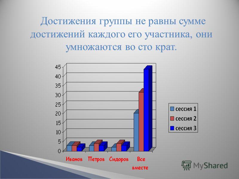 Достижения группы не равны сумме достижений каждого его участника, они умножаются во сто крат.