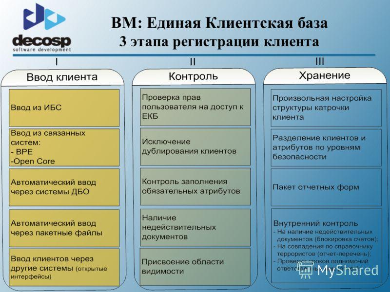 BM: Единая Клиентская база 3 этапа регистрации клиента