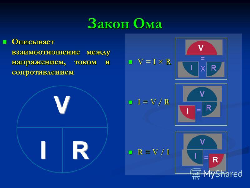 Закон Ома Описывает взаимоотношение между напряжением, током и сопротивлением Описывает взаимоотношение между напряжением, током и сопротивлением V = I × R V = I × R I = V / R I = V / R R = V / I R = V / I V I R V R I V R I R V I = = = X