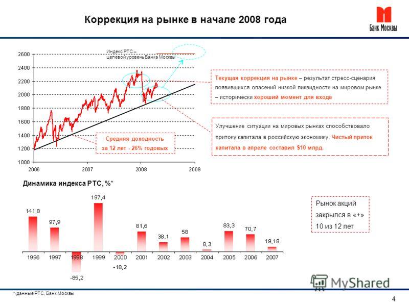 Коррекция на рынке в начале 2008 года *-данные РТС, Банк Москвы 4 Текущая коррекция на рынке – результат стресс-сценария появившихся опасений низкой ликвидности на мировом рынке – исторически хороший момент для входа Динамика индекса РТС, %* Рынок ак