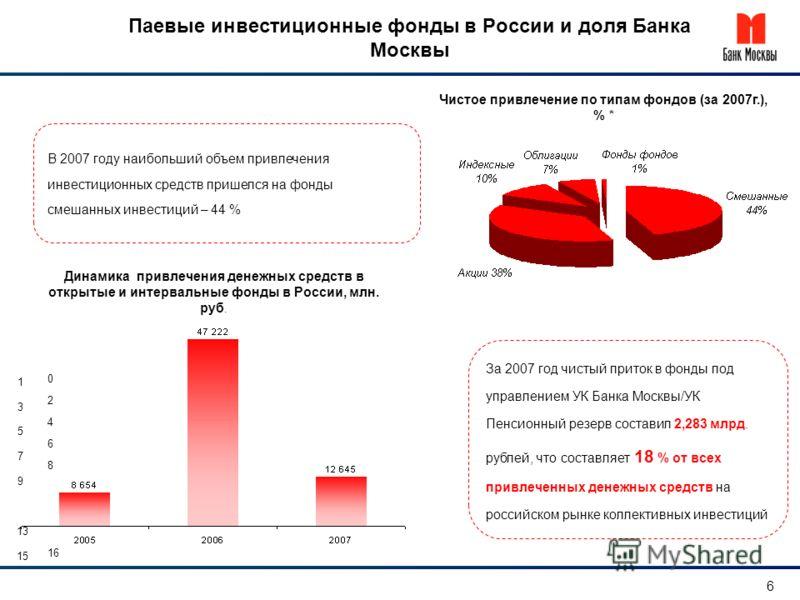 Паевые инвестиционные фонды в России и доля Банка Москвы 1 3 5 7 9 13 15 0 2 4 6 8 16 Чистое привлечение по типам фондов (за 2007г.), % * Динамика привлечения денежных средств в открытые и интервальные фонды в России, млн. руб. В 2007 году наибольший