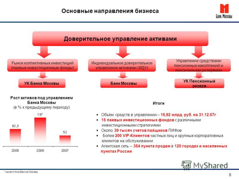 Основные направления бизнеса Доверительное управление активами Рынок коллективных инвестиций (паевые инвестиционные фонды) Индивидуальное доверительное управление активами (ИДУ) Управление средствами пенсионных накоплений и пенсионными резервами Рост