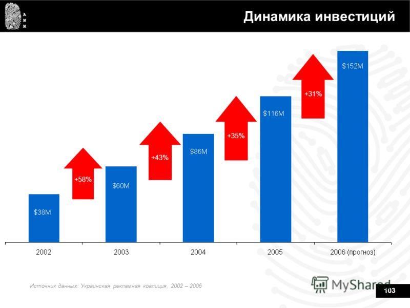 103 Динамика инвестиций +58% +43% +35% +31% Источник данных: Украинская рекламная коалиция, 2002 – 2006