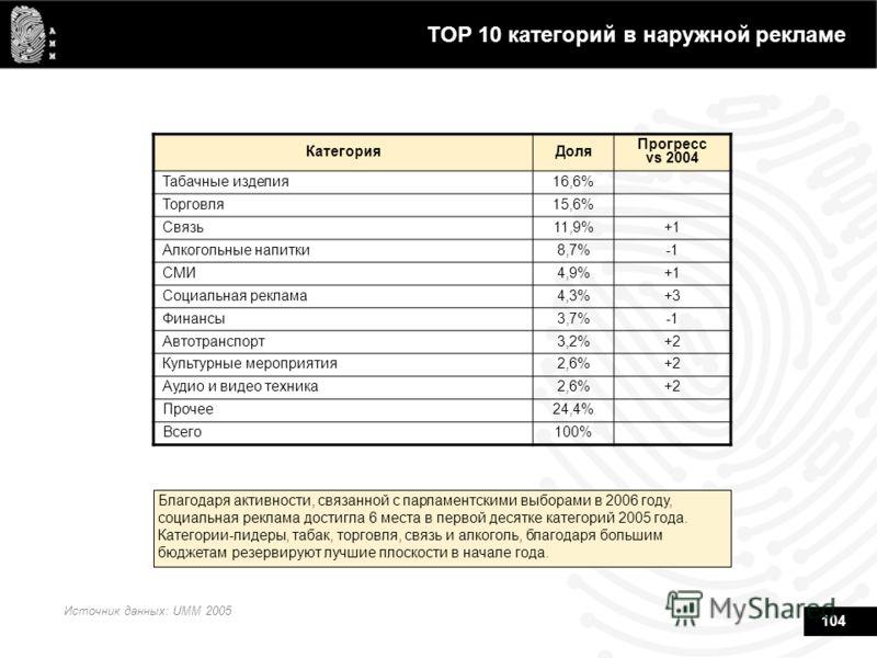 104 TOP 10 категорий в наружной рекламе Источник данных: UMM 2005 Благодаря активности, связанной с парламентскими выборами в 2006 году, социальная реклама достигла 6 места в первой десятке категорий 2005 года. Категории-лидеры, табак, торговля, связ