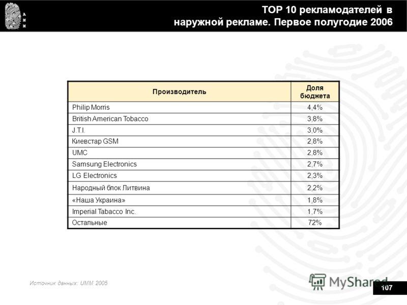107 TOP 10 рекламодателей в наружной рекламе. Первое полугодие 2006 Производитель Доля бюджета Philip Morris4,4% British American Tobacco3,8% J.T.I.3,0% Киевстар GSM2,8% UMC2,8%2,8% Samsung Electronics2,7% LG Electronics2,3% Народный блок Литвина2,2%