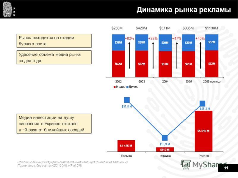11 Динамика рынка рекламы Источник данных: Всеукраинская рекламная коалиция (оценочные величины) Примечание: без учета НДС (20%), НР (0,5%) Рынок находится на стадии бурного роста Удвоение объема медиа рынка за два года Медиа инвестиции на душу насел